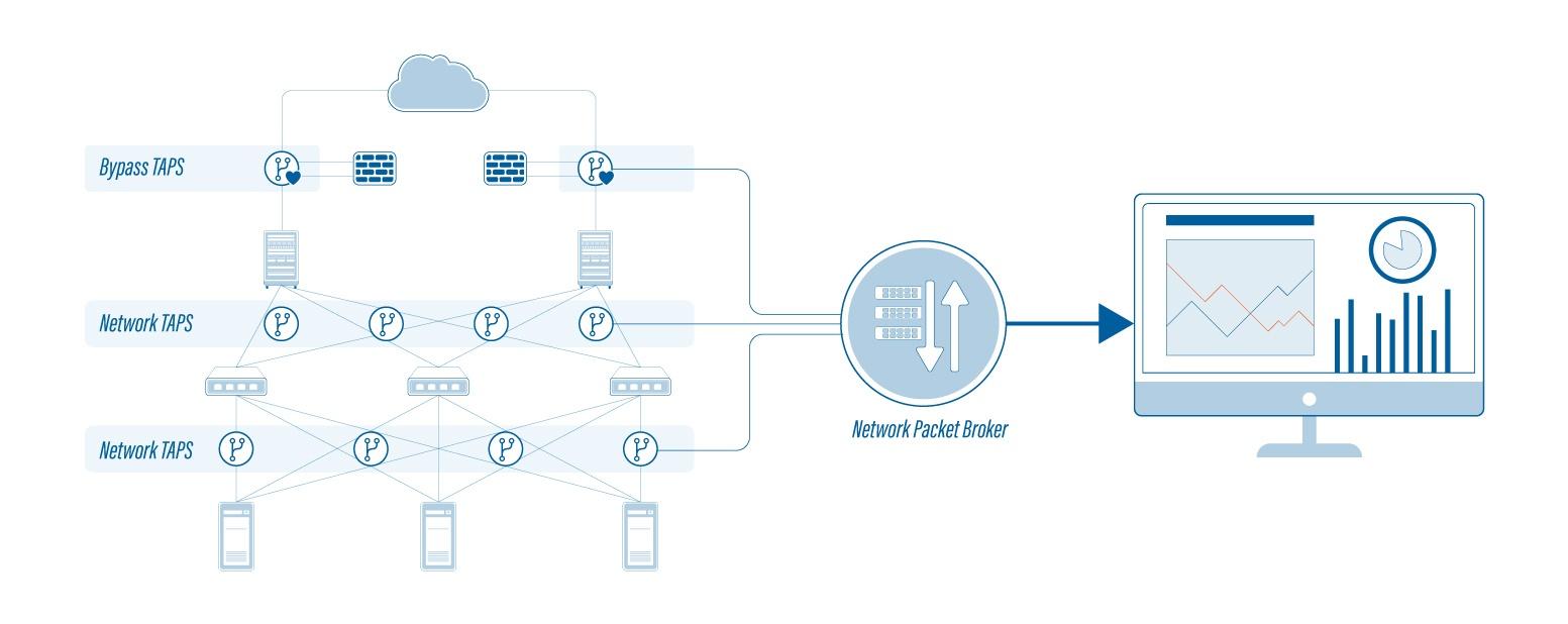 Profitap Network Illustration