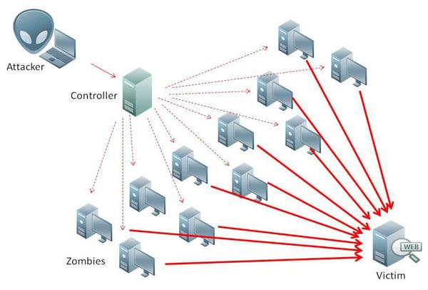 DDoS-Evolution