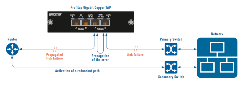 Link Failure Propagation in High Availability Networks