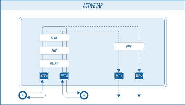 Active-TAP