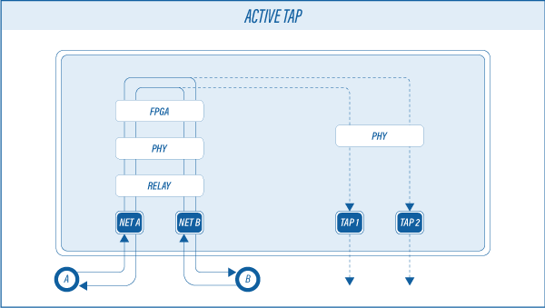 The Difference Between Passive and Active Network TAPs