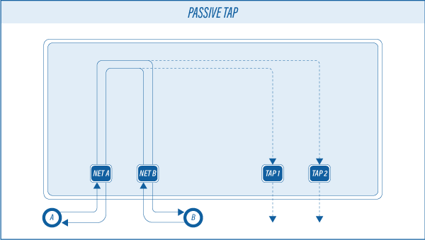 Passive-TAP
