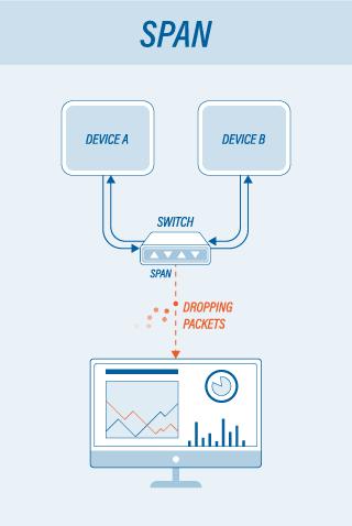 Comparing Network Monitoring Tools - TAP vs  SPAN