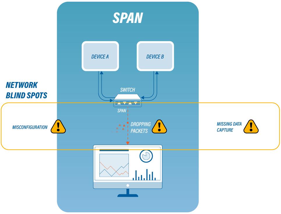 Blog-Span
