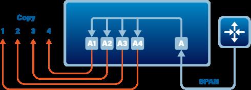 SPAN/Regenerating TAP Flow