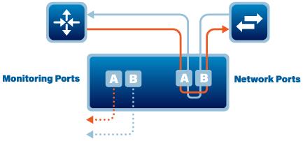Network TAPs