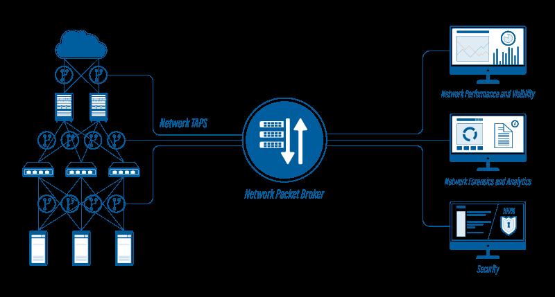 Network-Packet-Brokers-Diagram