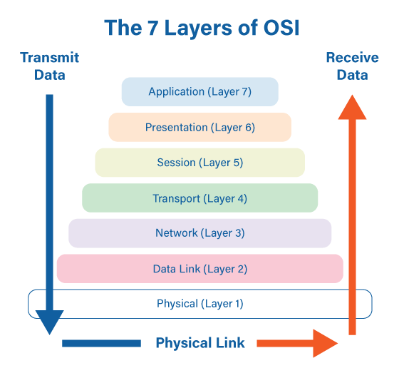 The 7 Layers of OSI